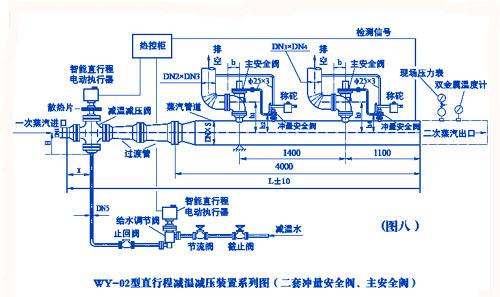 减温减压装置  6,减温减压装置热力控制系统:是调节蒸汽出口参数的