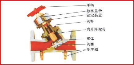 sp15f黄铜数字锁定平衡阀